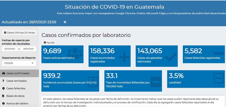 casos de coronavirus hasta el 29 de enero de 2021