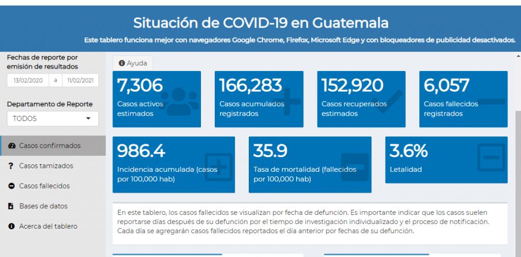 casos de coronavirus hasta el 12 de febrero de 2021