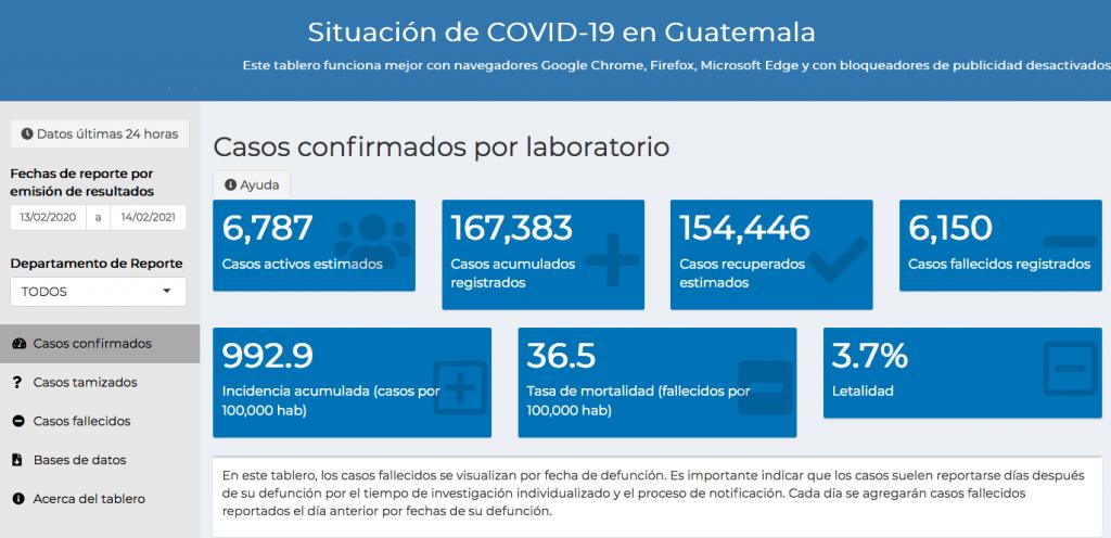 casos de coronavirus hasta el 15 de febrero 2021