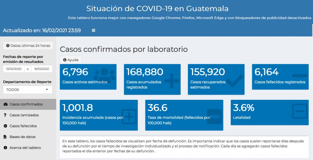 casos de coronavirus hasta el 17 de febrero de 2021