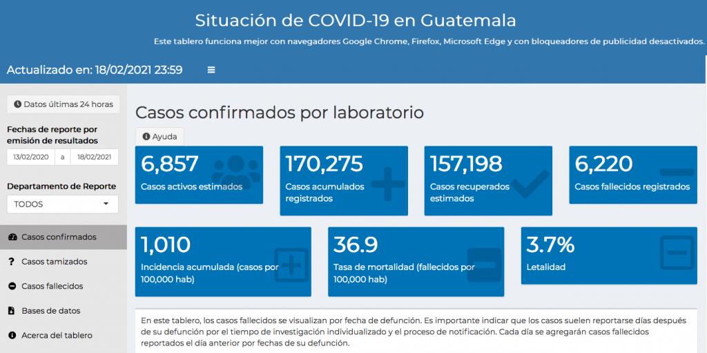 casos de coronavirus hasta el 19 de febrero de 2021