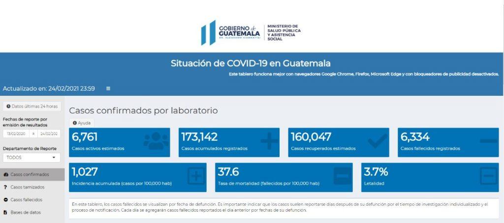 casos de coronavirus hasta el 25 de febrero 2021