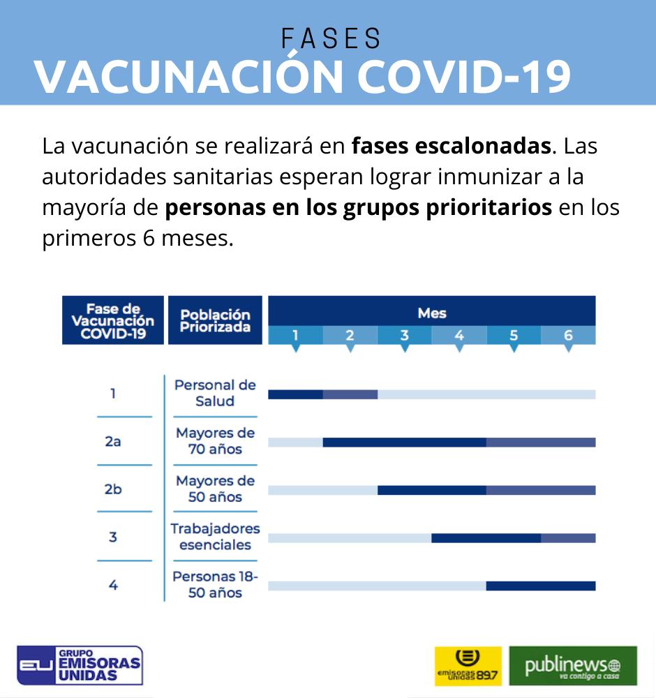 plan nacional de vacunación contra el Covid-19