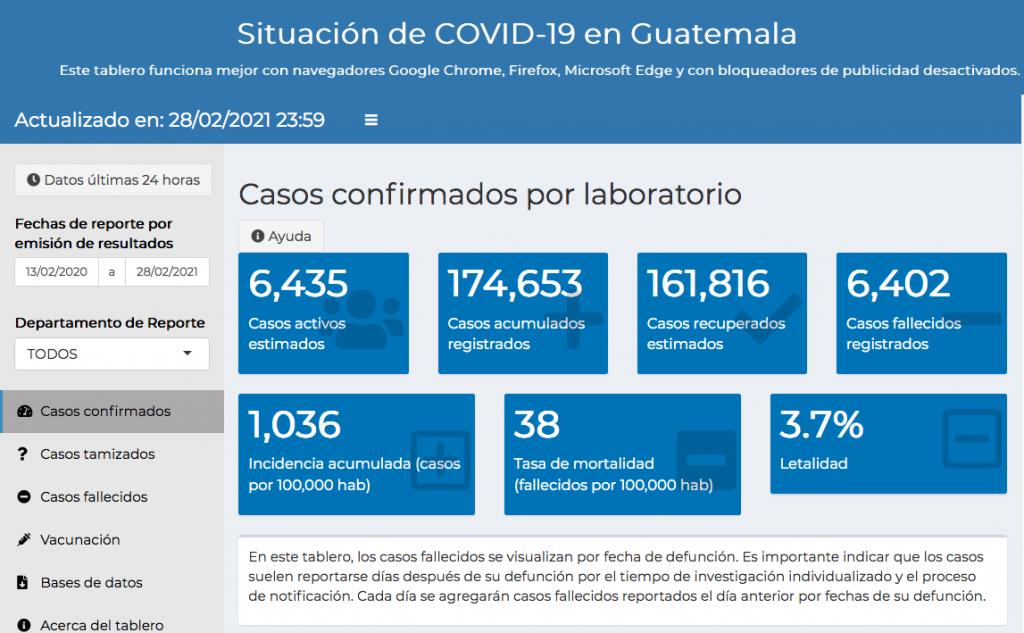 casos de coronavirus hasta el 1 de marzo 2021