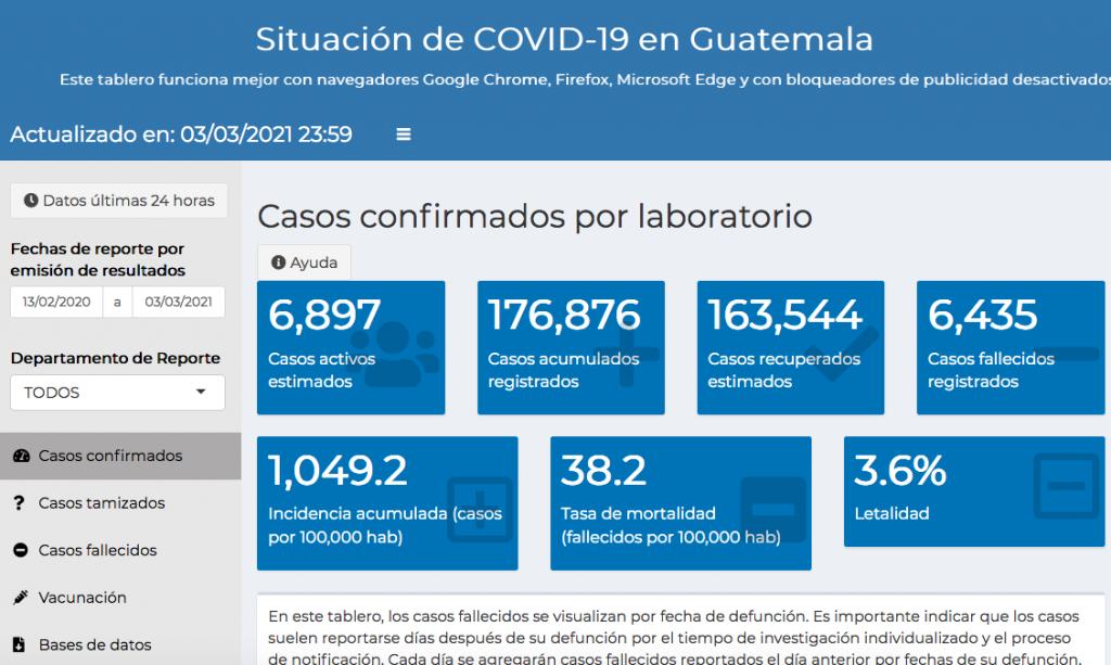 casos de coronavirus hasta el 4 de marzo 2021