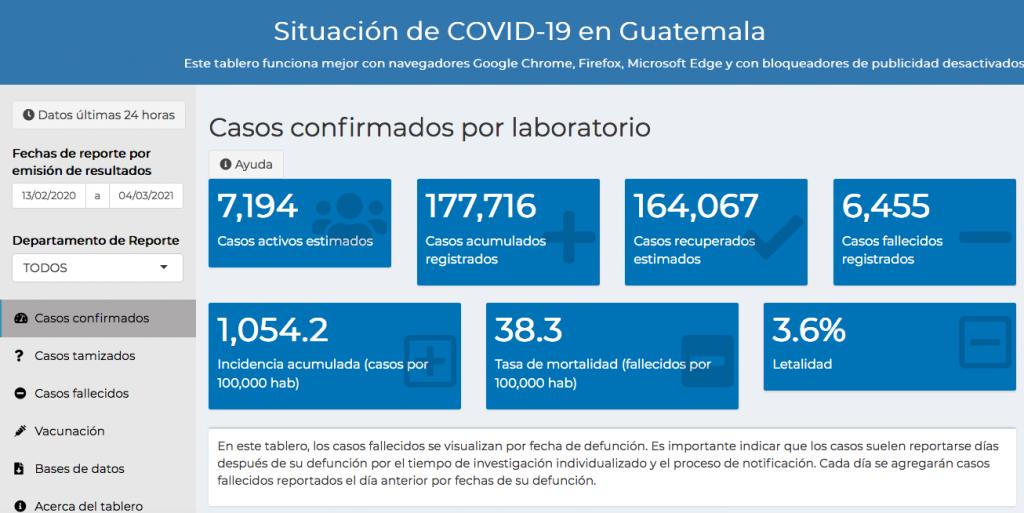 casos de coronavirus hasta el 5 de marzo 2021