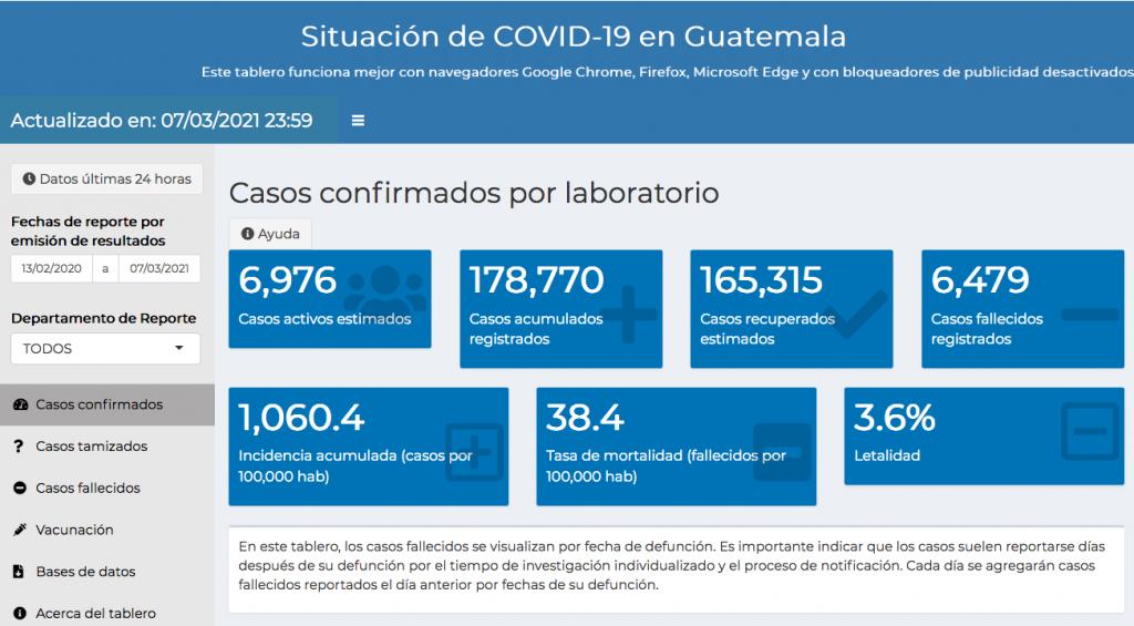 casos de coronavirus hasta el 8 de marzo de 2021