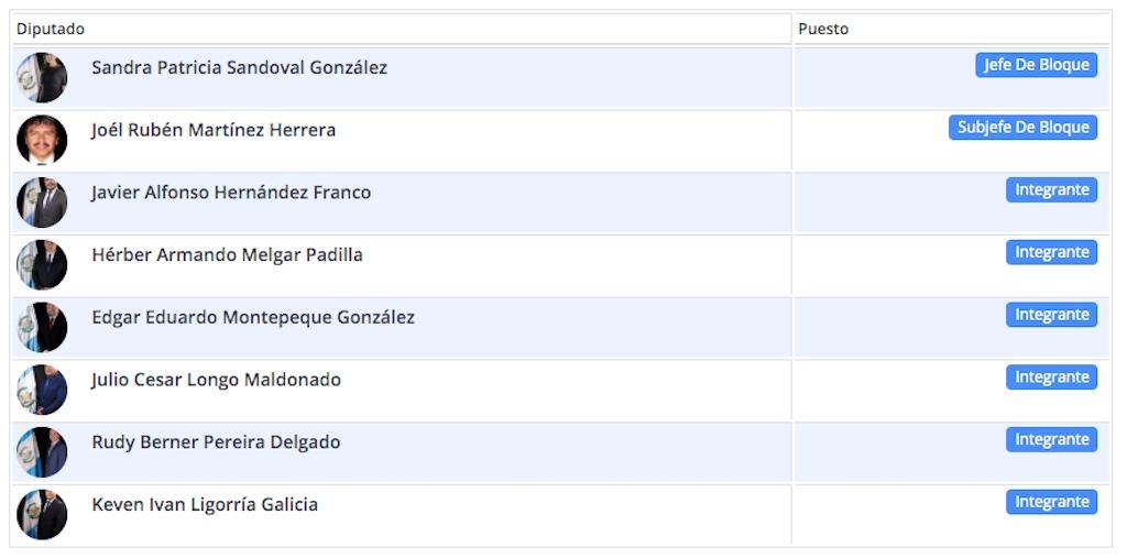 En el sitio web del Congreso de la República figura como jefa de la bancada FCN-Nación la diputada Patricia Sandoval.
