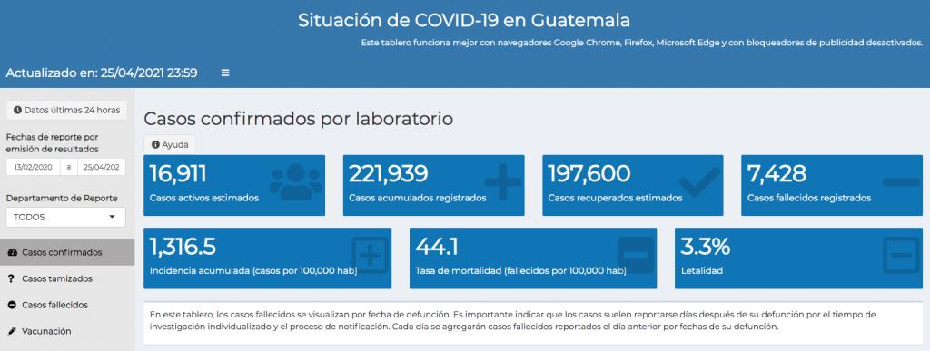 casos de coronavirus hasta el 26 de abril