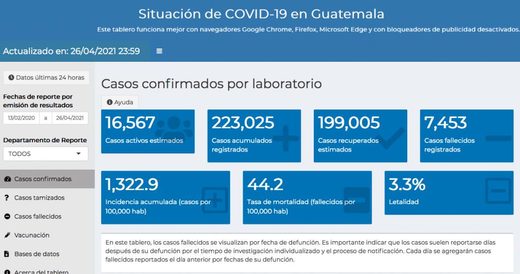 casos de coronavirus hasta el 27 de abril