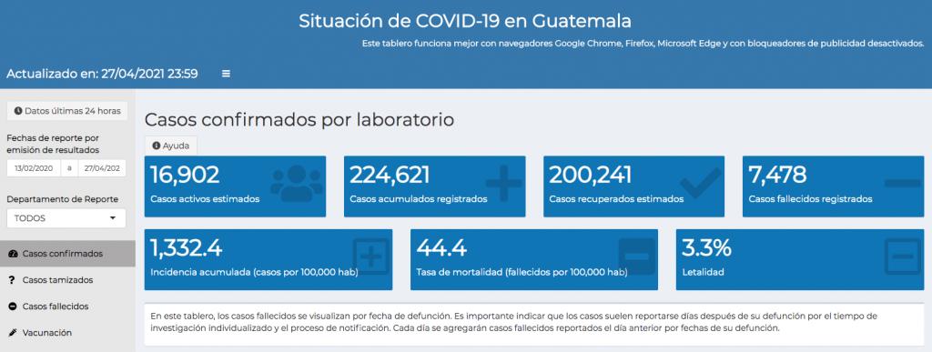 casos de coronavirus hasta el 28 de abril
