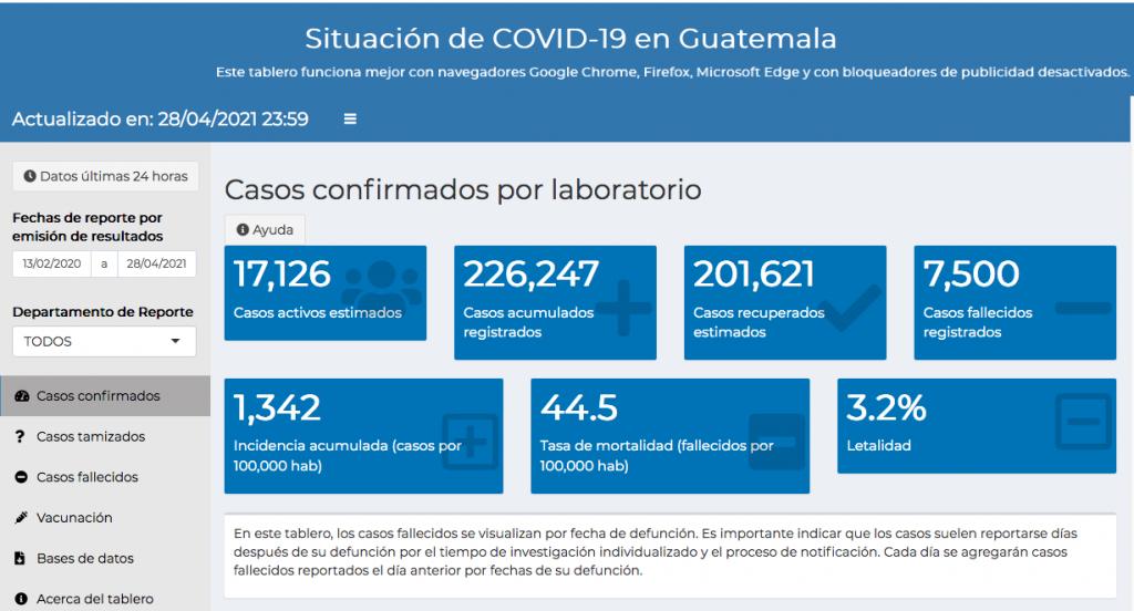 casos de coronavirus hasta el 29 de abril