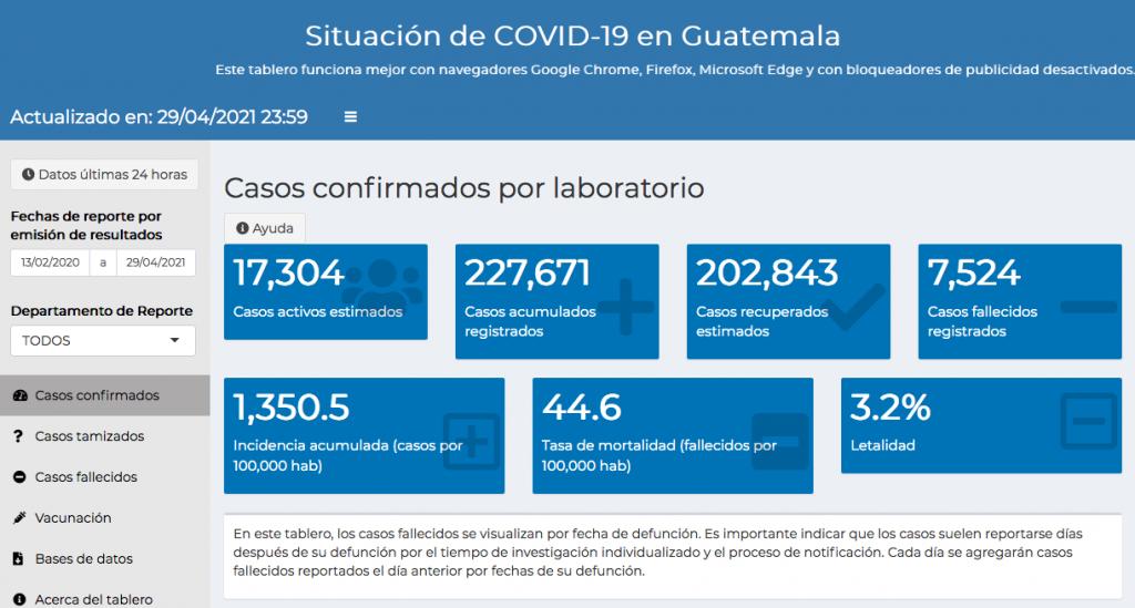 casos de coronavirus hasta el 30 de abril