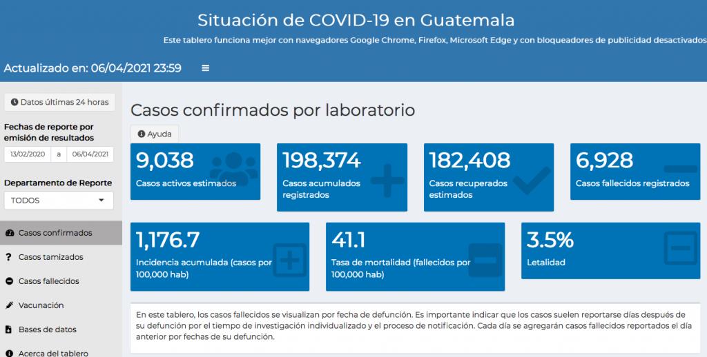 casos de coronavirus hasta el 7 de abril