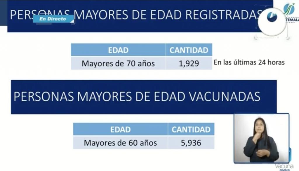 vacunación de adultos mayores contra Covid-19
