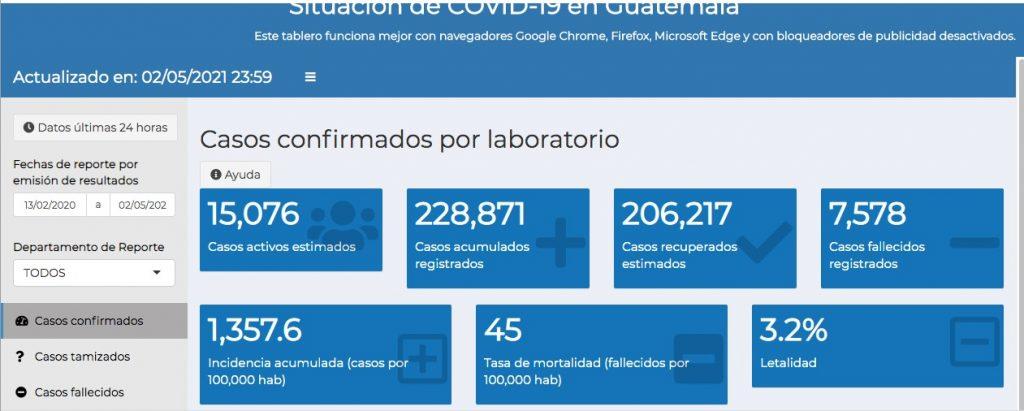 csaos de coronavirus hasta el 3 de mayo
