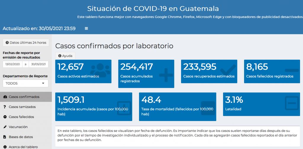 casos de coronavirus hasta el 31 de mayo de 2021