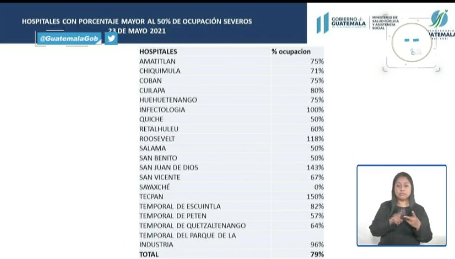 ocupación de hospitales en áreas Covid-19 durante tercera ola