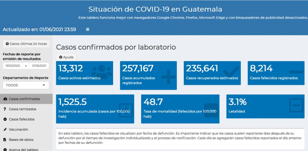 casos de coronavirus hasta el 2 de junio
