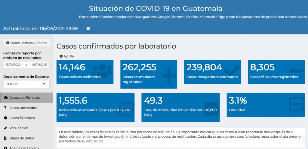 casos de coronavirus hasta el 7 de junio