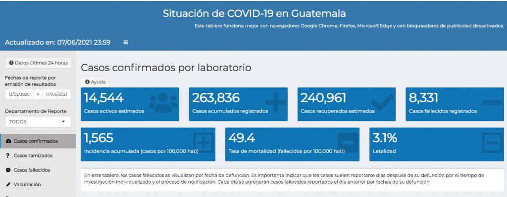 casos de coronavirus hasta el 8 de junio