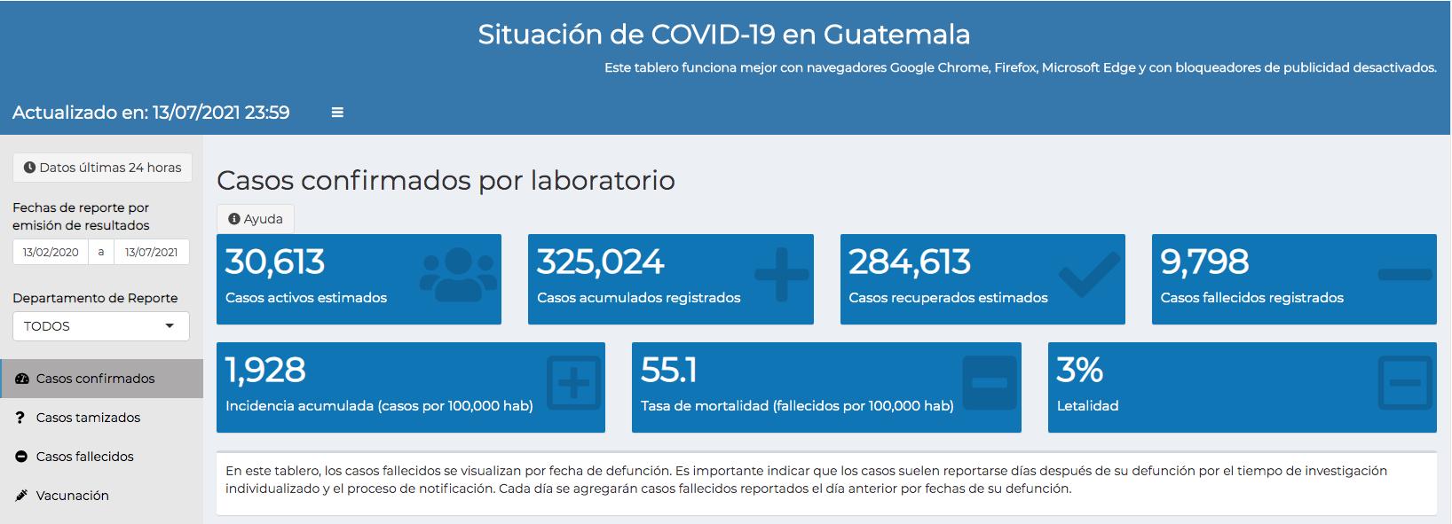 casos de coronavirus hasta el 14 de julio