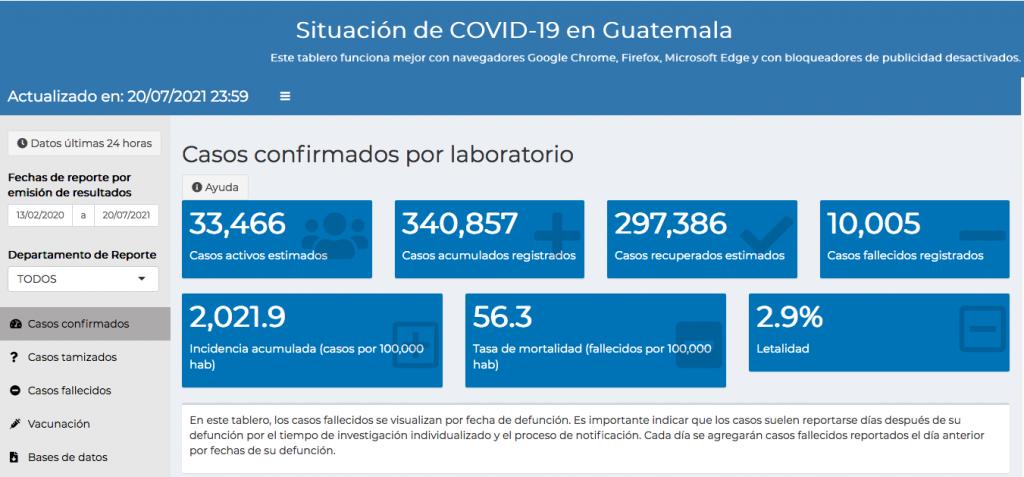 casos de coronavirus hasta el 20 de julio