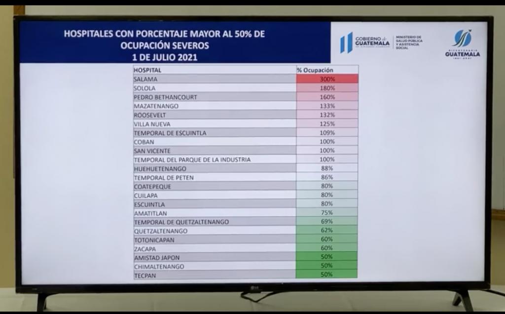 Covid-19: Diez hospitales con ocupación mayor al 100% en áreas de intensivo