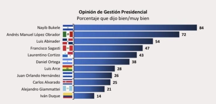 Giammattei figura entre los presidentes peor calificados, según encuesta