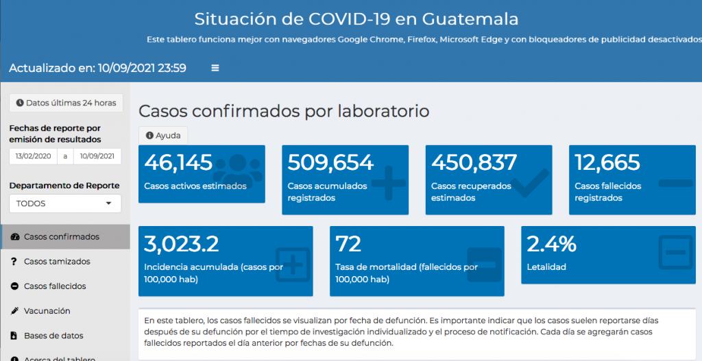 casos de coronavirus hasta el 11 de septiembre