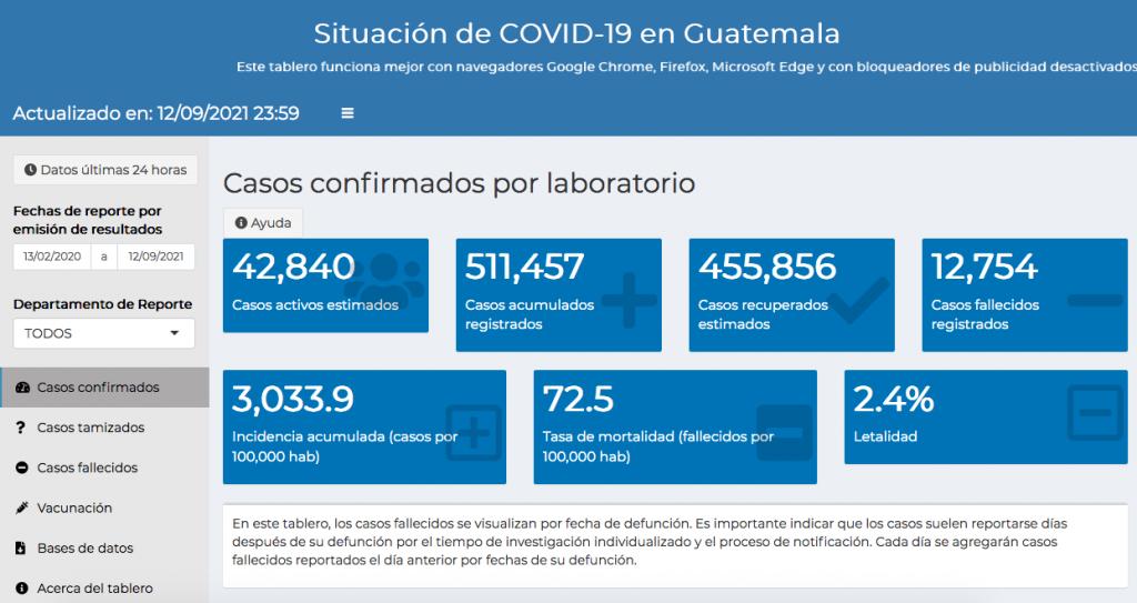 casos de coronavirus hasta el 13 de septiembre