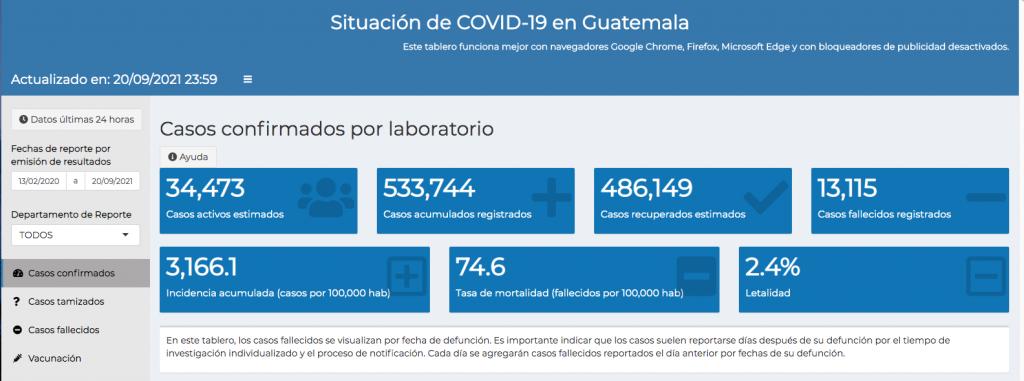 casos de coronavirus hasta el 21 de septiembre