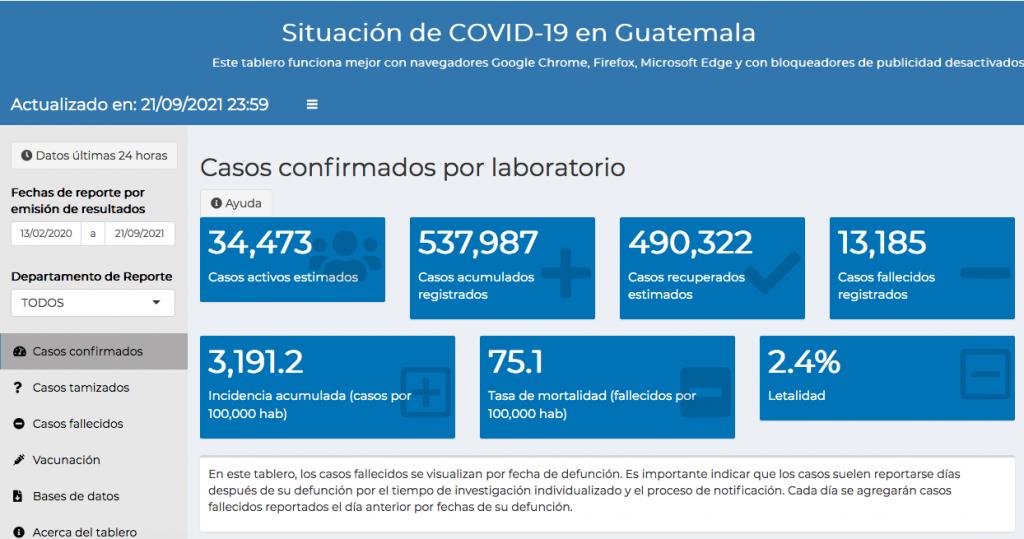 casos de coronavirus hasta el 22 de septiembre