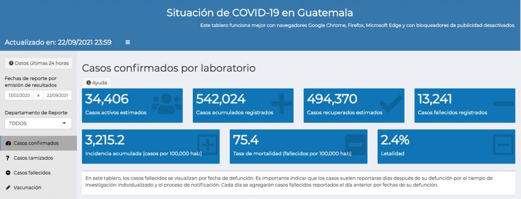 casos de coronavirus hasta el 23 de septiembre