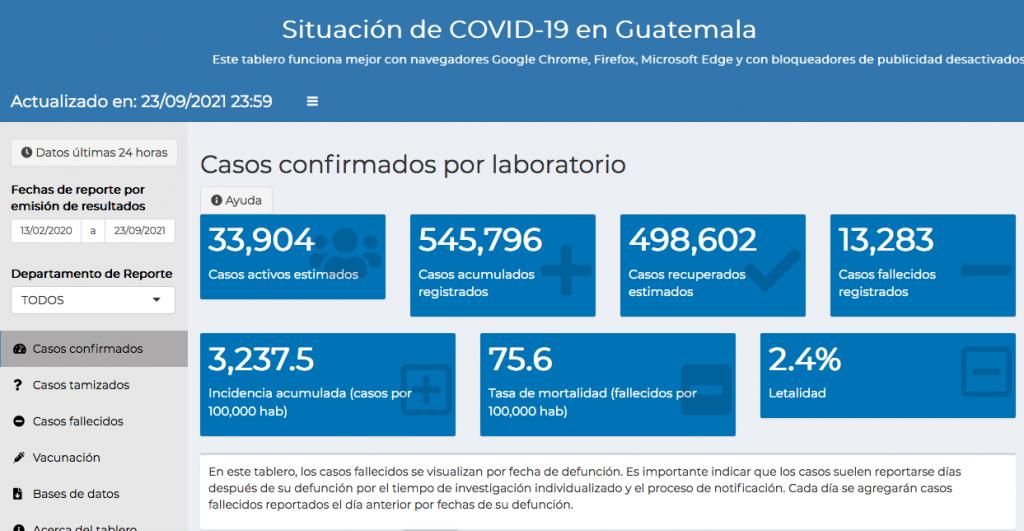 casos de coronavirus hasta el 24 de septiembre