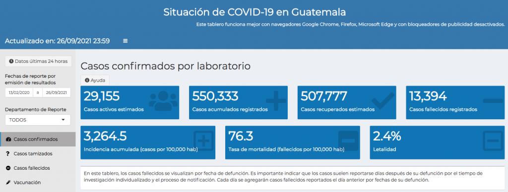 casos de coronavirus hasta el 27 de septiembre