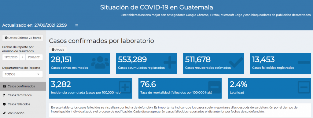 casos de coronavirus hasta el 28 de septiembre