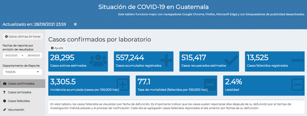 casos de coronavirus hasta el 29 de septiembre