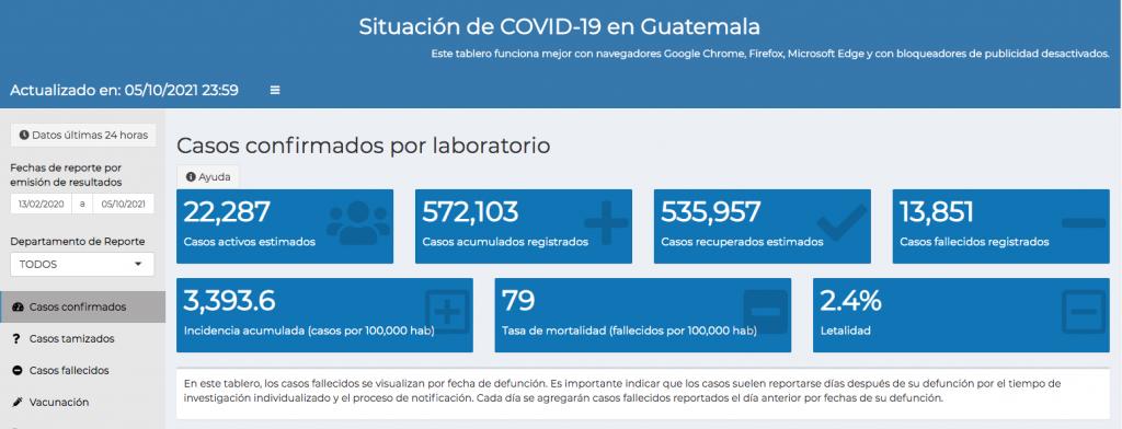 casos de coronavirus hasta el 6 de octubre